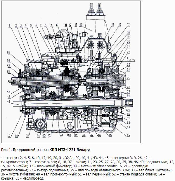 Коробка передач МТЗ-1221