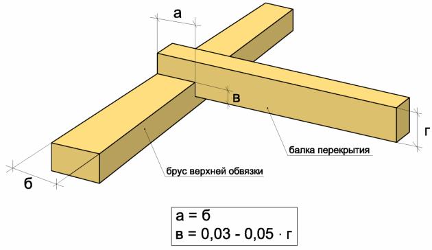Крепление брусьев деревянных перекрытий