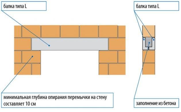 L-образная перемычка заводского изготовления