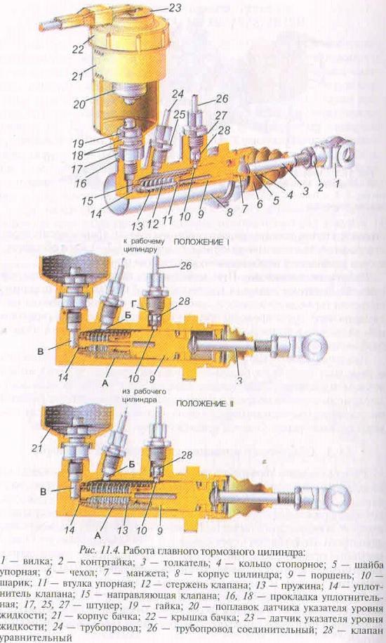 МТЗ 1523 - как работает главный тормозной цилиндр трактора