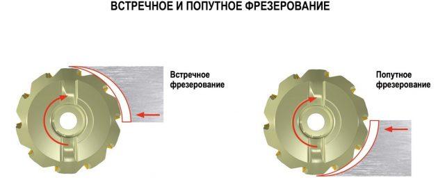 Методы фрезерования