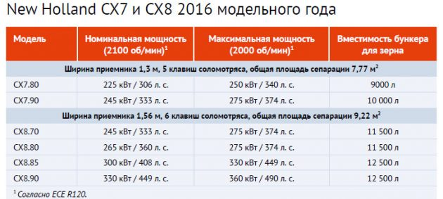 Модельный ряд New Holland CX7 и CX8