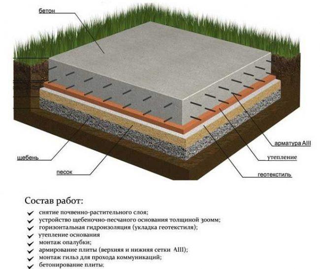 Монолитная фундаментная плита под дом
