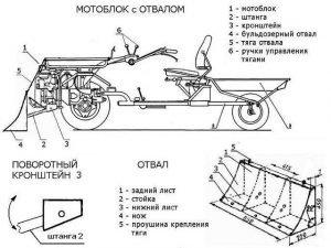 Мотоблок с отвалом - схема с размерами