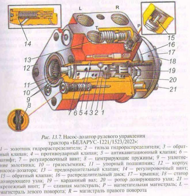 Насос-дозатор рулевого управления трактора МТЗ-1523