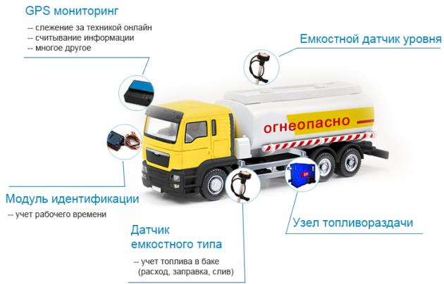 Общая схема контроля бензовоза