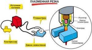 Общая схема работы плазменной резки