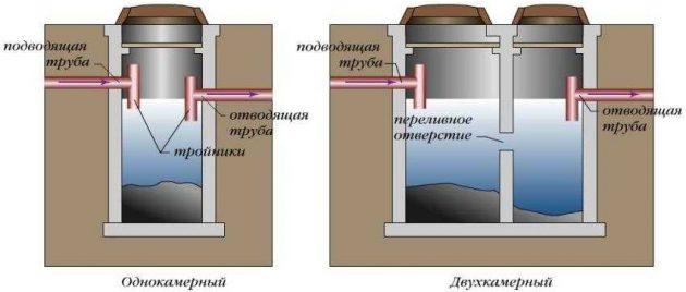 Однокамерный и двухкамерный септик из бетонных колец