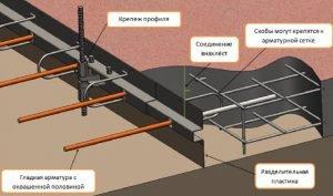 Опалубка бетонного пола