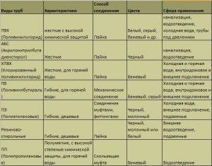 Описание разных видов труб из пластика