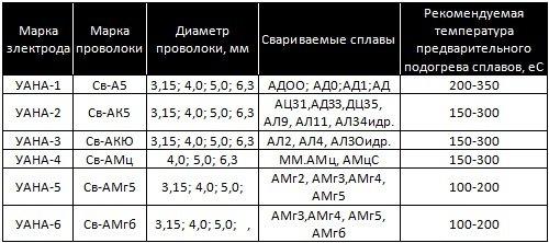 Основные характеристики электродов УАНА разных марок