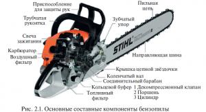 Основные компоненты бензопилы