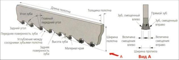 Основные параметры полотна