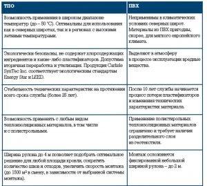 Особенности ТПО и ПВХ