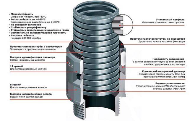 Особенности гофрированной трубы ДКС для электропроводки