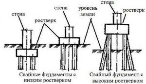Особенности свайно-ростверкового фундамента