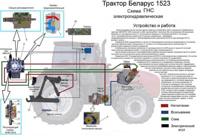 Особенности трактора МТЗ-1523