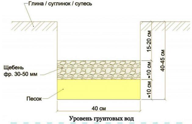 Песчаная подушка под фундамент