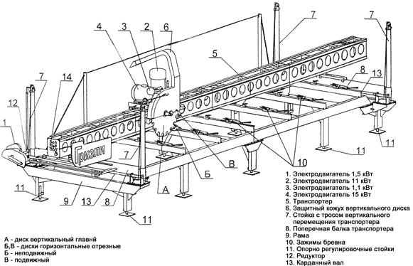 Пильный узел и схема работы пилорамы