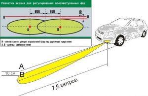 Положение автомобиля и световых пучков на экране при регулировке противотуманных фар