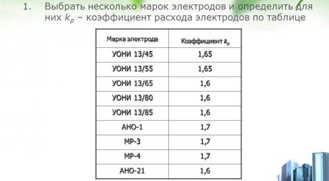 Коэффициент расхода электродов для разных марок электродов