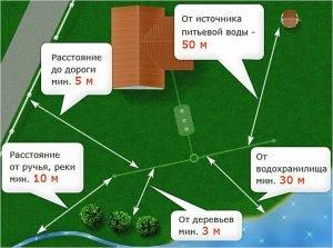 Правильное размещение выгребной ямы относительно разных объектов
