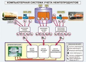 Прием нефтепродуктов на АЗС