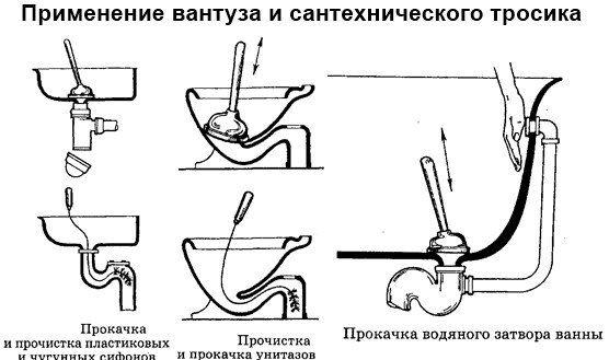 Применение вантуза и тросика для прочистки канализации