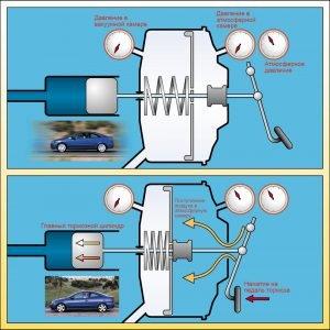 Пример работы вакуумного усилителя тормозов