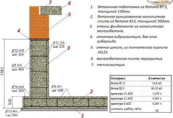 Пример расчета расхода материалов для фундамента на монолитной плите