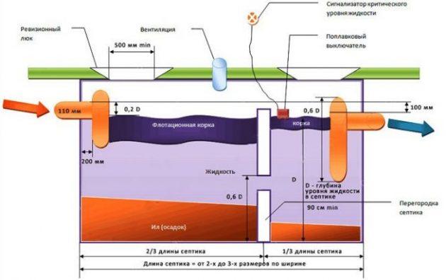 Принцип работы двухкамерного бетонного септика