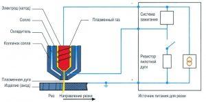 Схема плазмореза