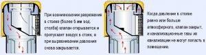 Принцип работы вакуумного клапана для канализации