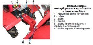 Присоединение снегоуборщика к мотоблоку Нева и Ока