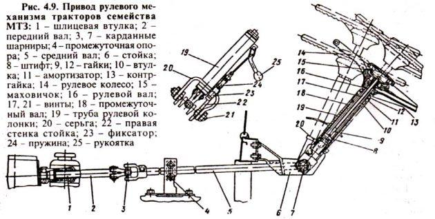 Привод рулевого механизма тракторов семейства МТЗ