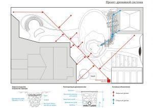 Проект дренажной системы на участке