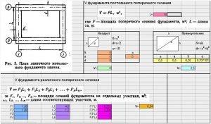 Программа для расчета фундамента согласно свойствам грунта