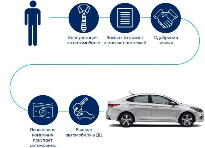 Процесс получения автомобиля в лизинг