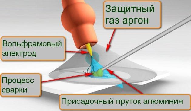 Процесс сварки алюминия