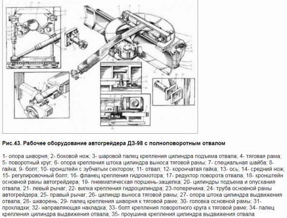 Рабочее оборудование грейдера ДЗ-98