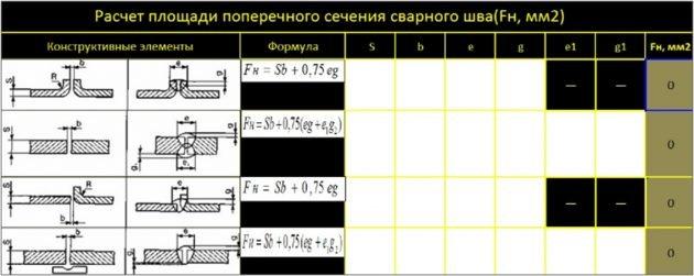 Расчет площади поперечного сечения шва