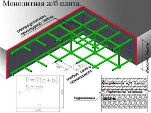 Расчет расхода арматуры для плитного фундамента
