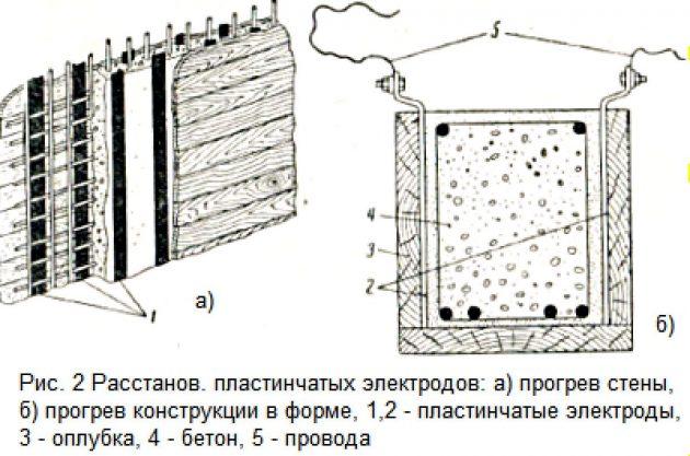 Расстановка пластинчастых электродов