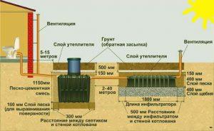 Размеры установки септика в частном доме