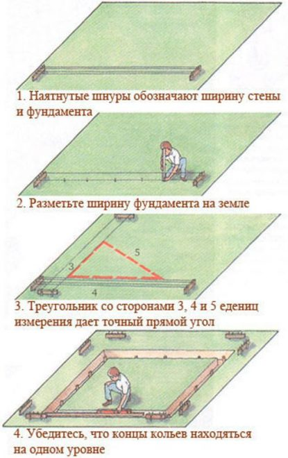 Разметка фундамента по этапам