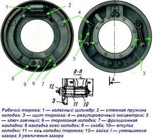 Регулировка рабочего тормоза Урал 4320