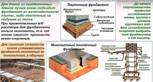 Рекомендации при строительстве дома из газобетонных блоков