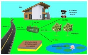 СНиП о расположении выгребной ямы от некоторых объектов