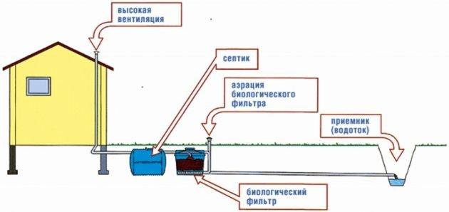 Септик с биологическим фильтром