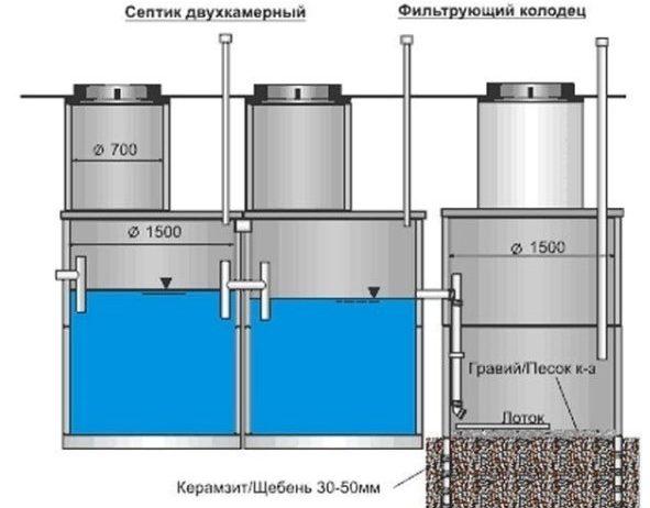 Схема двухкамерного септика с фильтрующим колодцем